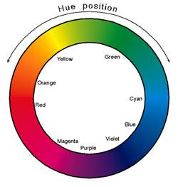 Hue position describes the position of a color on a color wheel. Illustration ©  R.W. Hughes