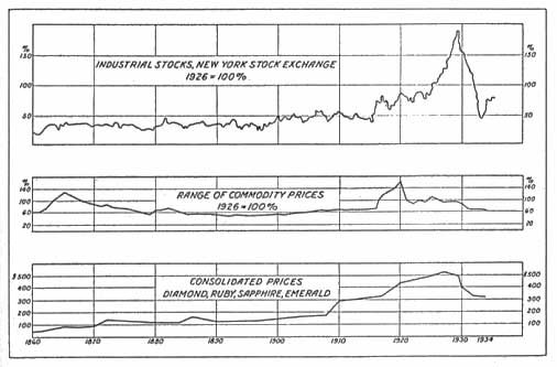 Fig. 1. Graph showing price range of diamond, ruby, sapphire and emerald in comparison with industrial stocks and commodity prices, 1860 to 1934