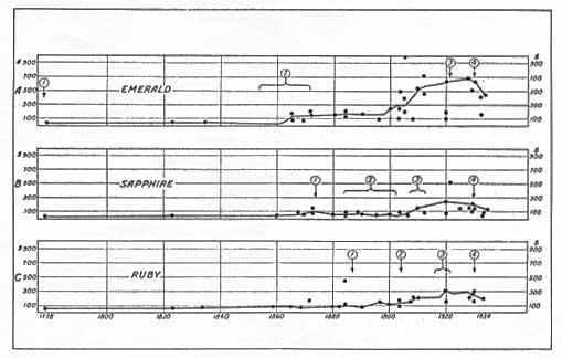 Fig. 2. Prices of precious stones, I778–1934