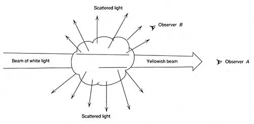 Figure 5. The scattering of light as it passes through a cloud of smoke (after Overheim & Wagner, 1982).