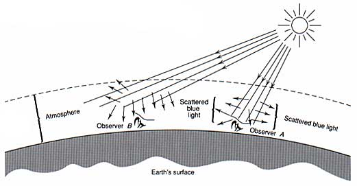 Figure 6. Scattering of light through the earth's atmosphere determines the color of sunlight and skylight (after Overheim & Wagner, 1982).