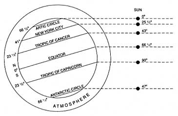 Figure 8. Altitude of the sun above the horizon at noon on December solstice at six latitudes crossing the same longitude. During this period, the sun is directly overhead (at zenith) only at the Tropic of Capricorn where the path length of the sun's rays through the atmosphere is shorter than at all other latitudes.