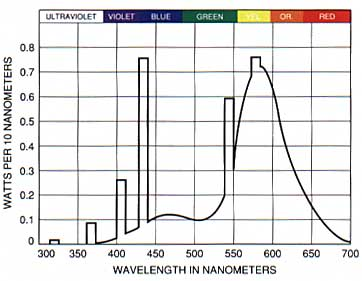 Figure 6. Spectrum of warm-white fluorescent lamp (after GTE 0-341).