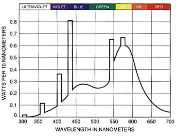 Figure 7. Spectrum of cool-white fluorescent lamp (after CTE 0-341).