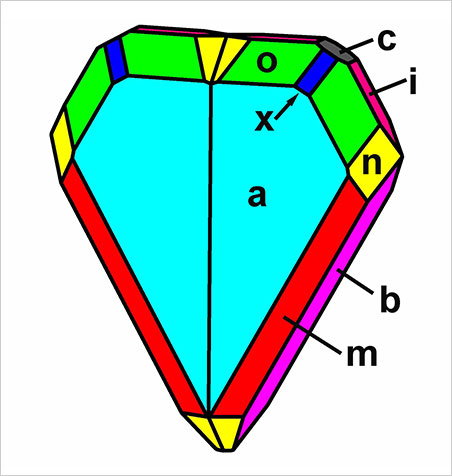This idealized crystal drawing (clinographic projection) of the twinned chrysoberyl crystal from Malacacheta shows a tabular habit with a dominant a {100} pinacoid (the other forms are listed in Table I in the report). (Drawing: Karl Schmetzer)