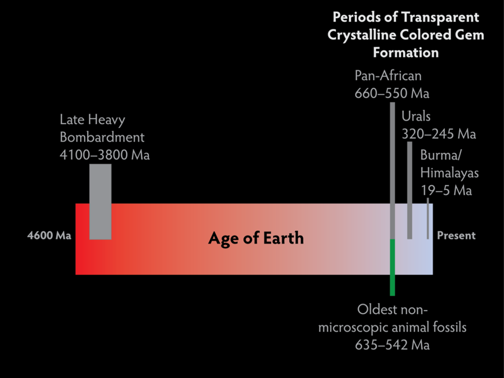 Gemstone Formation Timeline