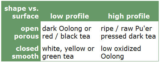 When it comes to choose the right teapot for releasing the flavor of a kind or group of tea leaves in an optimized way, you should be clear about which shape and material enhances.jpg