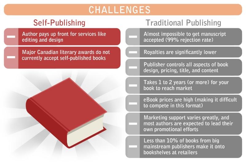 FriesenPress,  2013 Guide to Self-Publishing