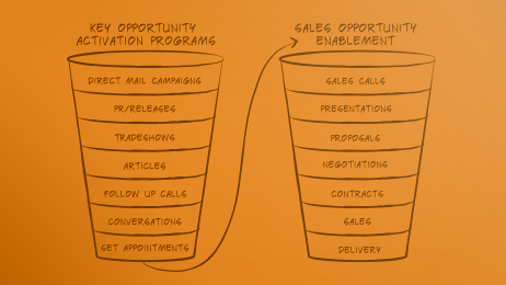 Clear Brands Marketing Management Funnel