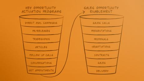 Clear Brands Marketing Management Funnel