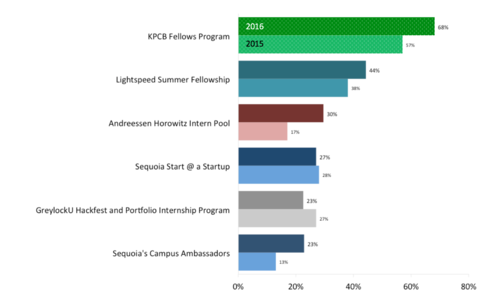 "Here's one particular slide from the brand surveys. The question was asked, ""Which VC programs have you heard of?"""