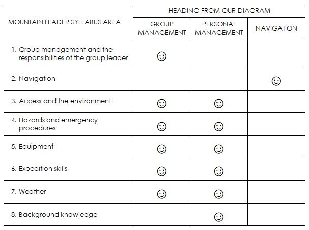 blog post how to pass your ml assessment table.JPG