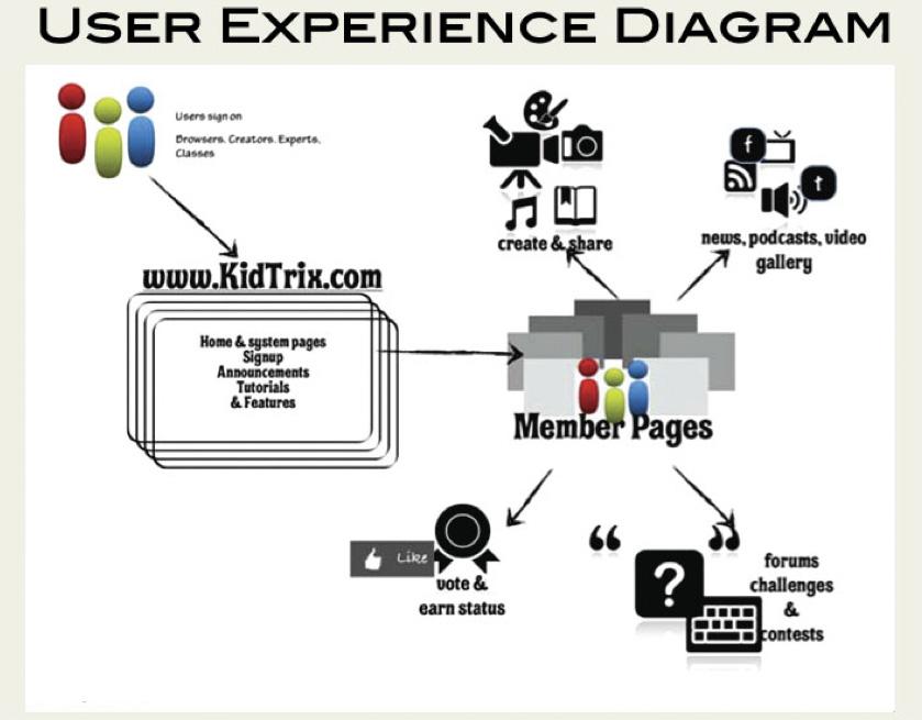 KidTrix UX diagram designed by: Frank Migliorelli