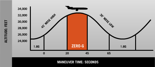How a Zero Gravity Flight Works