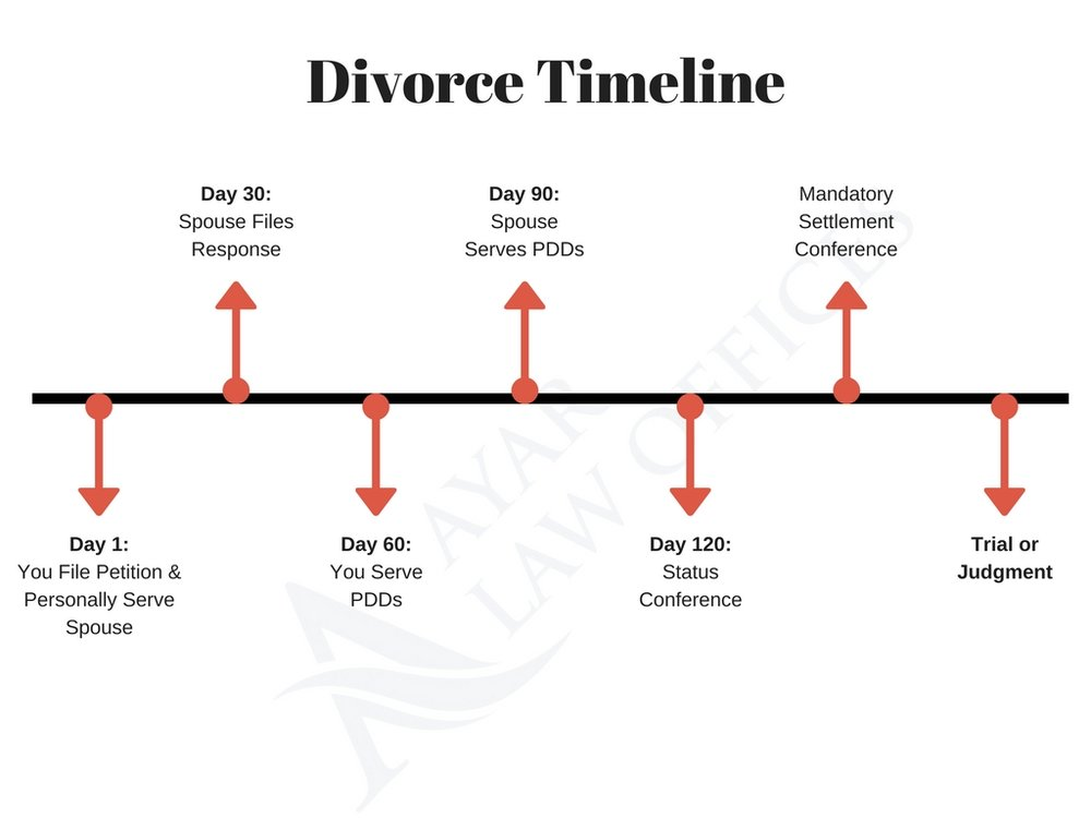 Ayar-Law-Offices-Divorce Timeline-Family-Law.jpg