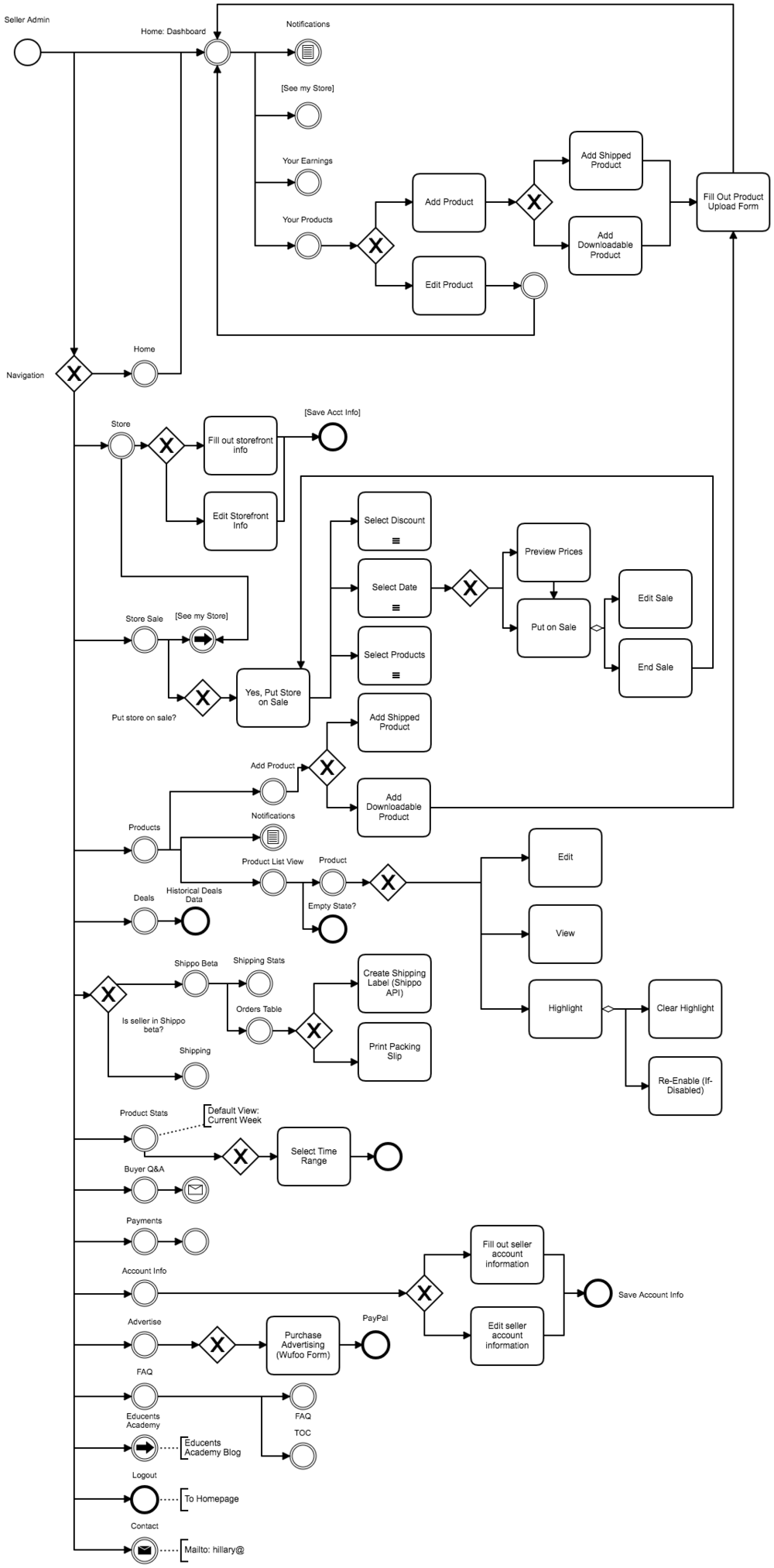 Existing Dashboard IA