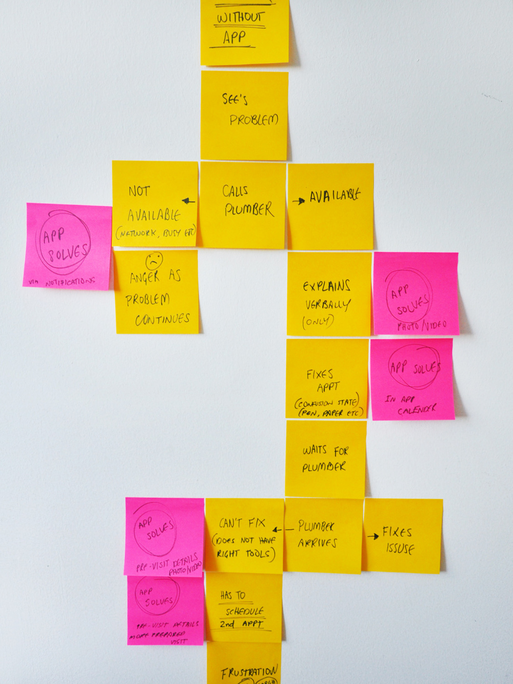I researched customers making appointments with a plumber. The yellow post-it notes describe the customers steps during the appointment making process. The pink notes signify potential problem areas (noting an appointment, technical explanation etc.) where an app like Pocket Plumber could help make things easier.