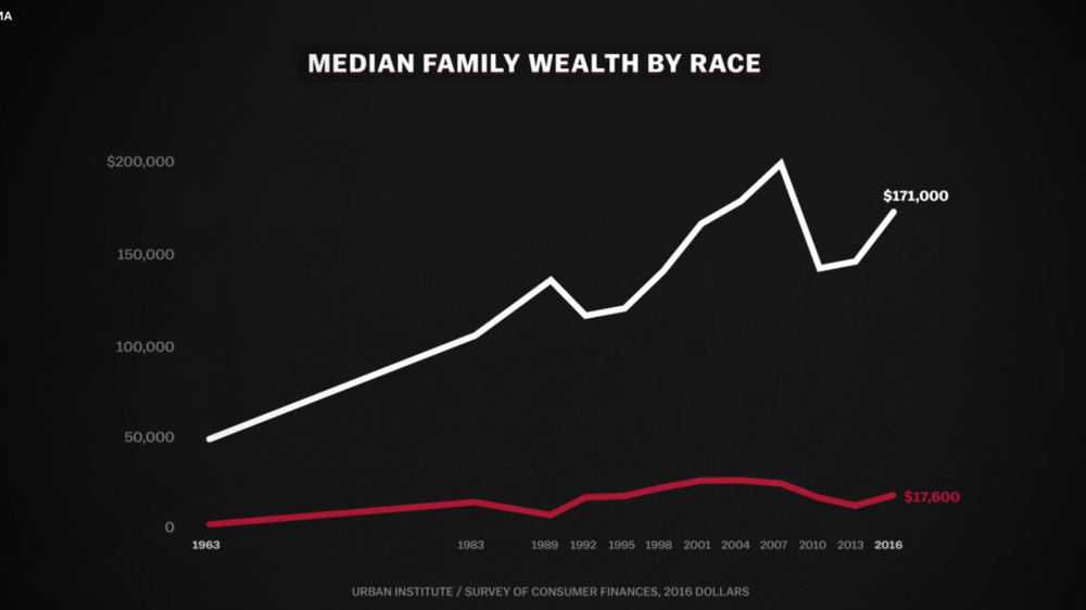 The wealth gap is  growing . Why? Credit:  Vox Media