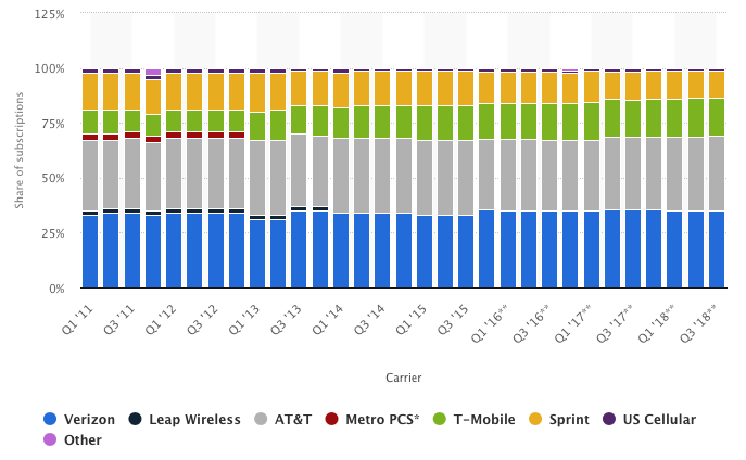 Wireless carrier market share as of 2018. The top three carriers (T-Mobile and Sprint will soon be one company) is almost 100%.