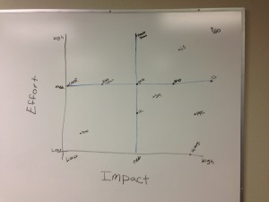 Step 3: Plot Effort vs. Impact. To start, we broke each axis into 3 sections: Low, Medium, and High. Then, we got more specific from there.