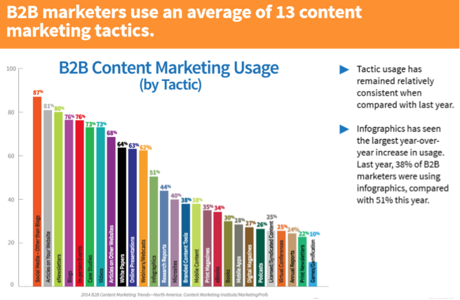 B2B marketers and content marketing tactics
