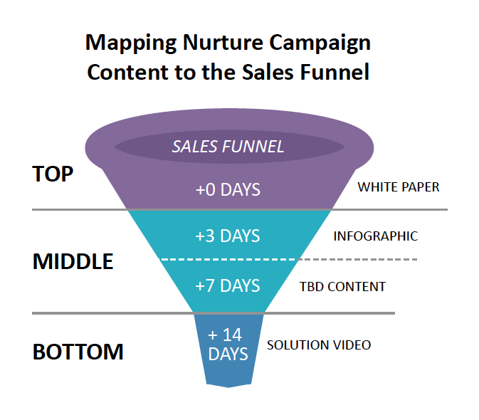 Mapping Nurture Campaign Content to the Sales Funnel