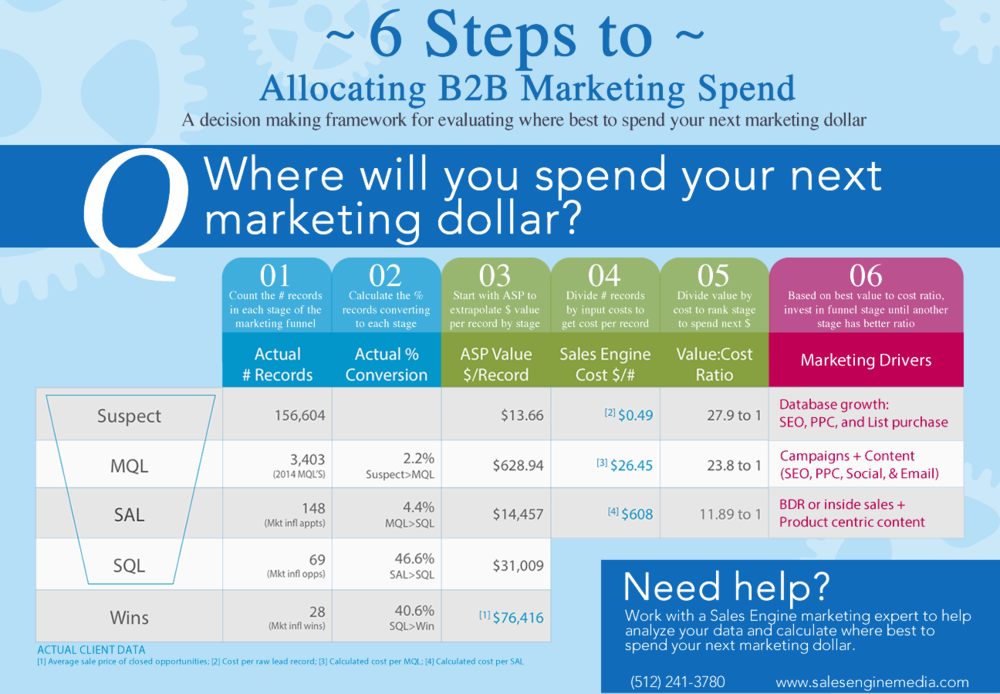 6 Steps to Allocating B2B Marketing Spend