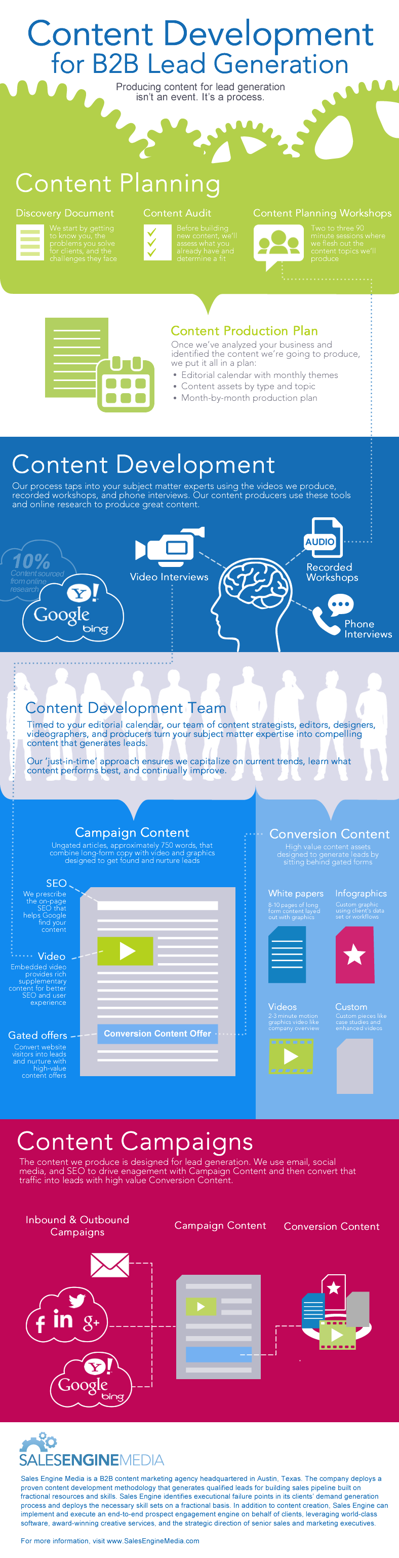 B2B Content Development Process