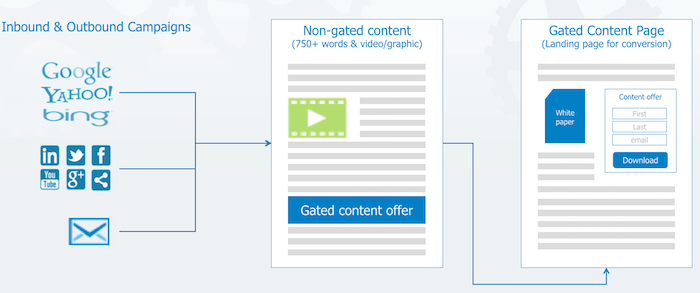 how_content_marketing_works
