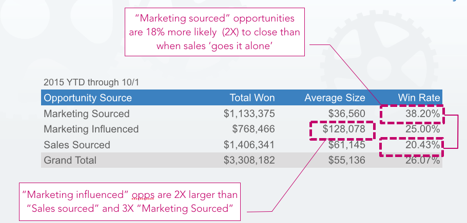 results of marketing sourced opportunities