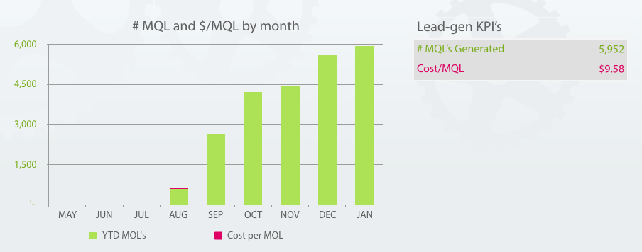 MQL_counts