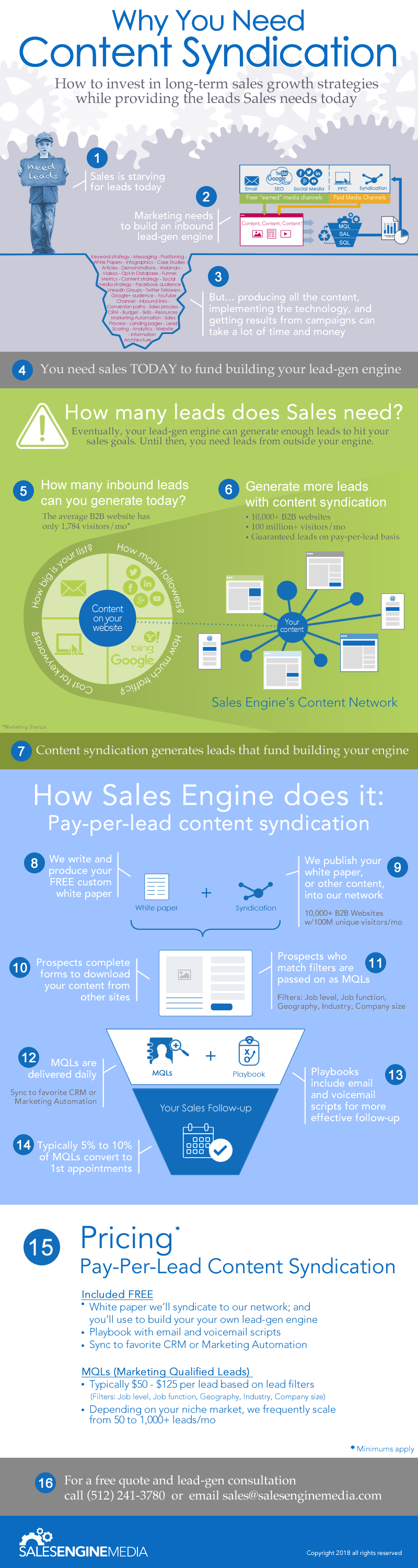 Why Content Syndication v3.png