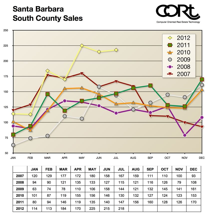 Santa Barbara South County Sales July 2012