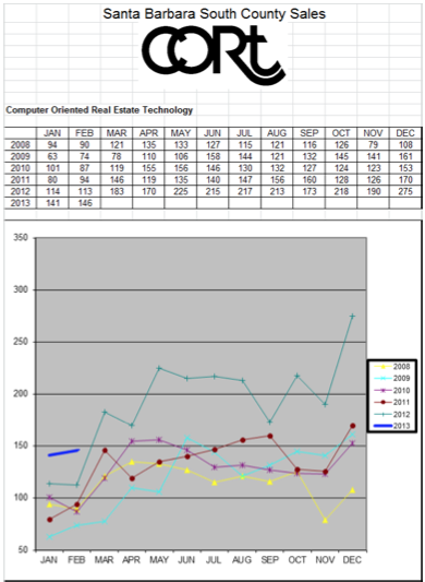 Cort graph