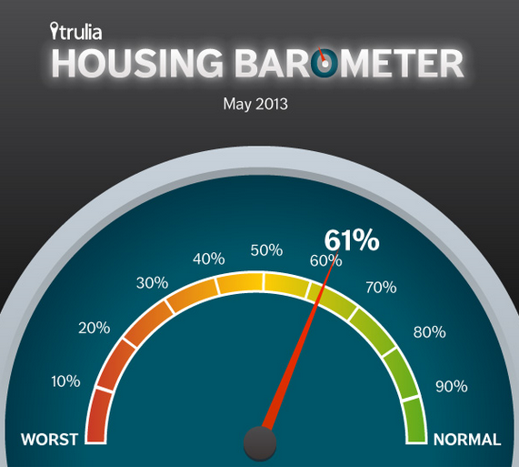 Trulia reports the housing market is 61% back to normal.