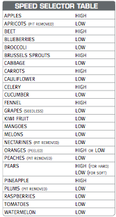 Speed Selector Table from the Breville Manual showing the necessary speeds for different produce.