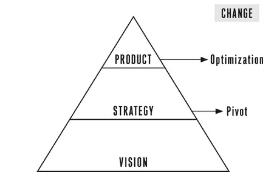 lean startup pyramid.jpg