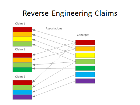 concepts representing multiple patent claims