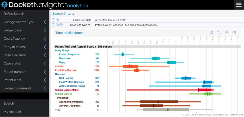 docket-navigator-ptab-analytics-milestones