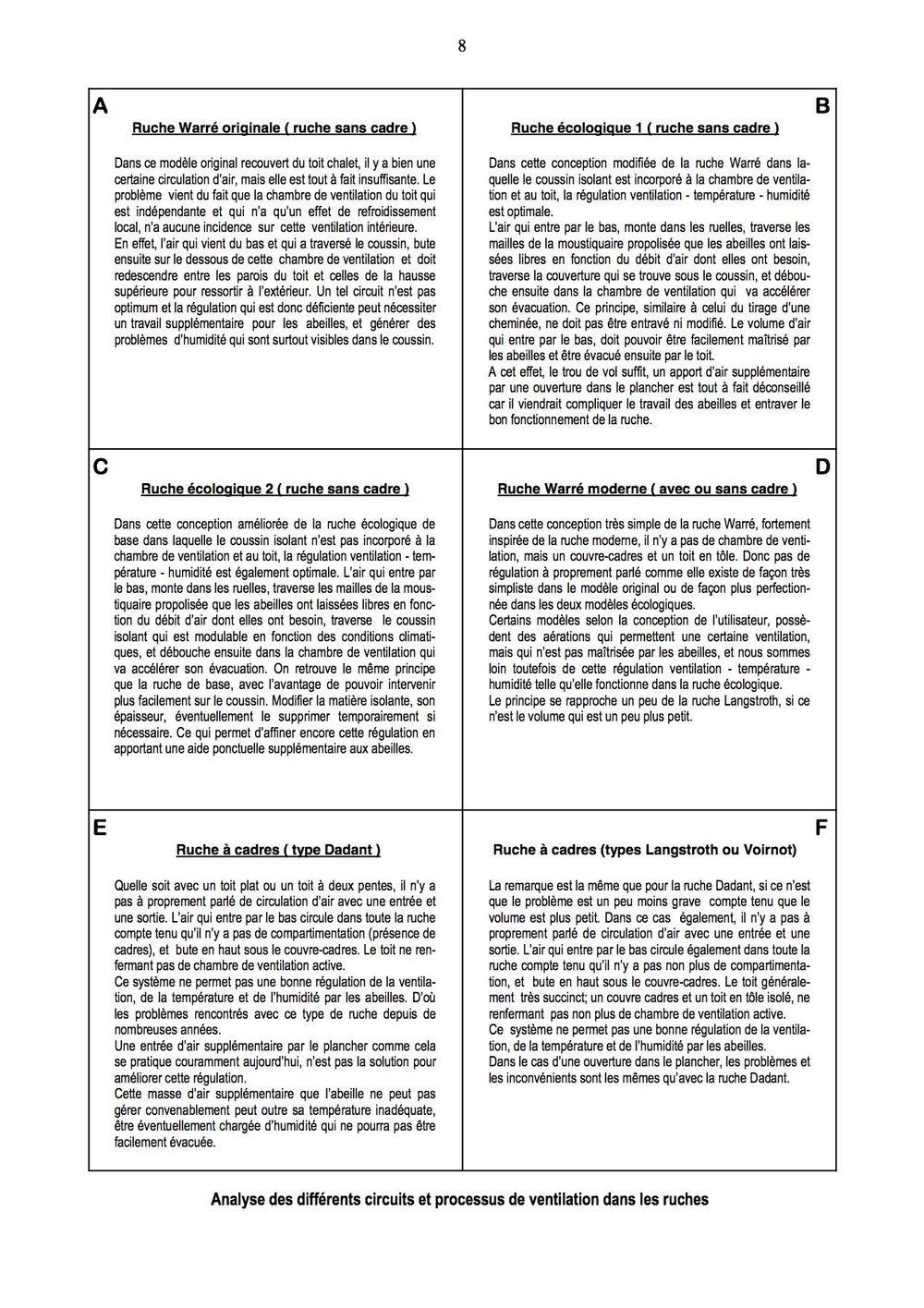 """Documents issus de """"L'apiculture Écologique de A à Z"""", Mrs Frèrès et Guillaume"""