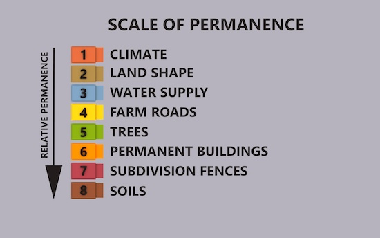 SCALE_OF_PERMANENCE.jpg