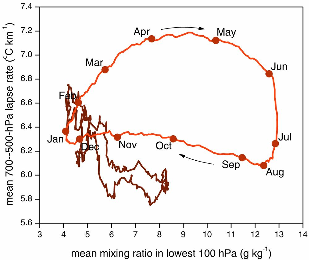 Mean annual cycle of the lowest 100-hPa mixing ratio and 700–500-hPa lapse rate for Oklahoma City (USA) for 1958–1999 (courtesy of Harold Brooks).