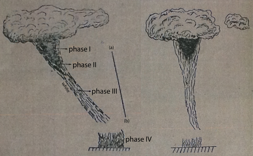 Fig. 2 - The tornado seen from northwest (left) and west (right). The phases indicates the descent of the funnel cloud. This is one of the earliest representation of a tornado published in the Romanian scientific literature. [Adapted from Figs. 3 and 4 in Tiganescu (1963).]
