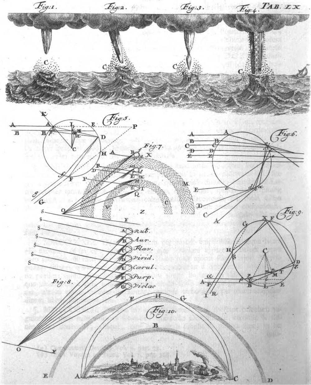 This illustration (Plate XL, p. 517–21) of the evolution of a waterspout appeared in second volume of Introduction to Natural Philosophy (1762) by Pieter van Musschenbroek (1692–1761) a Dutch mathematician and physicist who discovered the principle of the Leyden jar about the same time (1745) as Ewald Georg von Kleist. source: van Musschenbroek, P., 1762: Introductio ad Philosophiam Naturalem, vol. II, Lugduni Batavorum, Apud Sam. et Joh. Luchtmans, pp. 655. via Google Books
