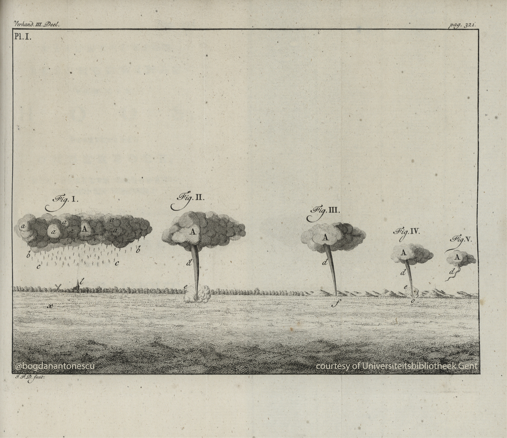 Fig. 1 - Plate I from  Dryfhout (1757)  showing the evolution of a tornado near Hague on July 1751 (courtesy of  Universiteitsbibliotheek Gent ).