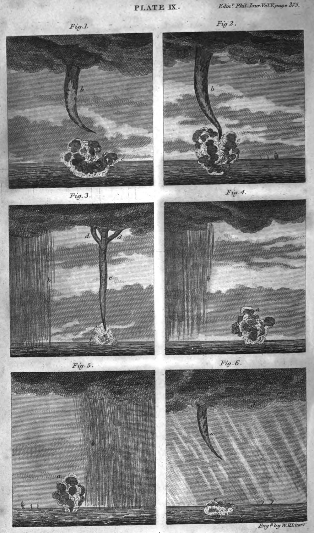 "Waterspouts observed on 24 May 1788 (Figs. 1 and 2), 8 January 1789 (Figs. 3 and 4) and 12 April 1789 (Figs. 5 and 6) by Francis Buchanan (1762–1829) a Scottish physician, geographer, zoologist and botanist, during his voyages to India.  Waterspout on 24 May 1788 ""[...] I observed a curve spout come from the cloud, as shown in Plate IX. Fig. 1. b, the concavity of the curve being windward. At the same time, or at the next moment after observing the spout, I perceived a thick cloud or fog arise from the sea, c. Very soon afterwards, the spout rushed down and joined the cloud, which had risen from the se; and, at the same time, thin rose higher, and contracted its diameter, as in Fig. 2. The water spout being now completely formed, the appearance of it was as follows: The cloud a, from which the spout descended, moved slowly along, and probably, by this means, produced the curvature in the spout. The body of the spout b, tapered gradually downwards,  and was seemingly more dense than the cloud from which it descended, but not more dense or black than cloud often are. The fog coming form the sea was of the same colour as the spout, and resemble the smoke of a steam-engine. During the whole time, the surface of the sea under the spout was evidently in violent agitation, and full of white waves; at the same time noise was heard, like that of an immense waterfall. From the formation of the spout, till the time it reached the cloud arising from the sea, appeared to be about two minutes. The spout then began to withdraw itself into the cloud, from whence it had descended; while the cloud bellow gradually withdrew into the sea; and in about three minutes all was over, and the thick cloud in the sky, in a short time, was entirely dispersed. "" (Buchanan 1821, p. 275– 276). Waterspout on 8 January 1789 ""[...] at half-part eight in the morning, we observed like a thick cloud resting on the sea, Fig. 4. a, and bearing from us from W. by N. from four to six miles distance. [...] To the southward of it was a heavy rain, b. [...] A spout then came down from the cloud in the form of an elbow; but before he gave me notice, the spout had disappeared, and nothing remained except the cloud on the water. About half an hour afterwards I was informed, that the spout has returned. Upon coming on deck, I observed the cloud Fig. 3. a, and the rain b as before; and a new spout was then formed, where the former has been. The spout c was cylindrical, and slightly bent by the wind to the north. Below it terminated in a point about 300 feet from the sea; above it was suspended from the cloud, but became rather narrower, having sent off two branches d, d. It was every where of a define form, and much of the same density with the cloud. In looking at it with a glass, I at first took it to be hollow; but I soon discovered, that this was owing to the middle appearing lighter than the sides, as it must do from the known laws of optics. From the sea arose a circumscribed conical cloud e, nearly of the same density with the spout. After continuing about then minutes by a watch, the spout and both clouds became gradually lighter coloured, till they entirely disappeared."" (Buchanan 1821, p. 277).  source: Buchanan, F., 1821: Account of Water-Spouts observed at Sea on Voyages to and from India. The Endinburgh Philosophical Journal, 5, 275–279. (courtesy of Google books)."