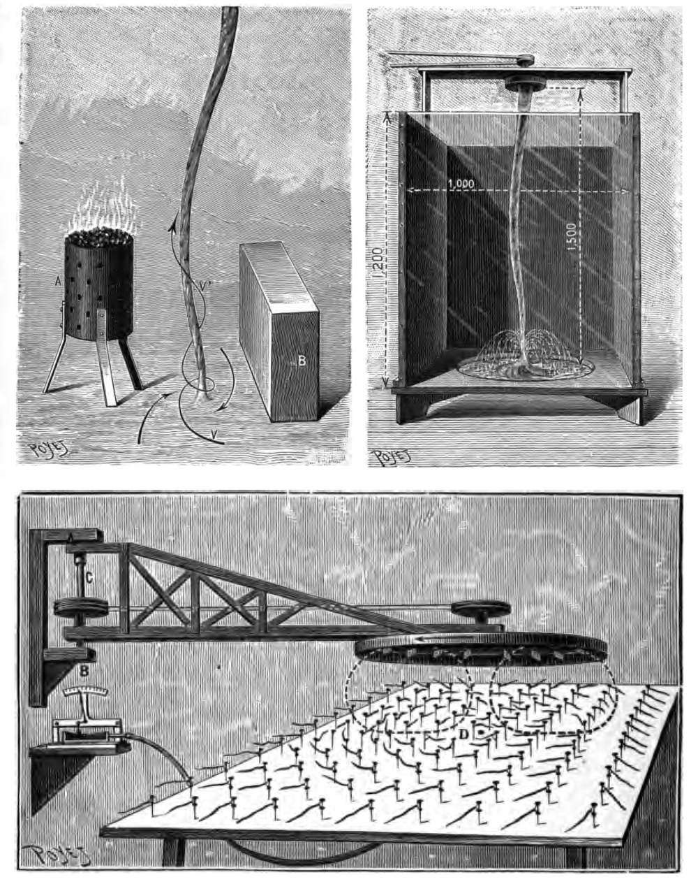 source: Weyher, C. L., 1889: Sur les tourbillons, trombes, tempêtes et sphères tournantes: Etude et expériences  [On whirlwinds, tornadoes, thunderstorms and rotating spheres: Study and experiments], Gauthier-Villars et fils ,Paris, pp. 152.  via archive.org