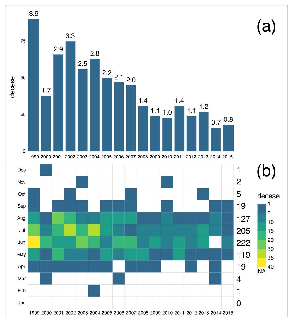 Figura 1. a) Numărul de decese asociate trăsnetelor din România între 1999-2015. În dreptul fiecărei coloane este indicată rata de mortalitate (i.e., decese per milion de locuitori pe an). b) Distribuția lunară a numărului de decese la trăsnete. (Figură reprodusă din  Antonescu and Carbunaru 2018 .)©American Meteorological Society.