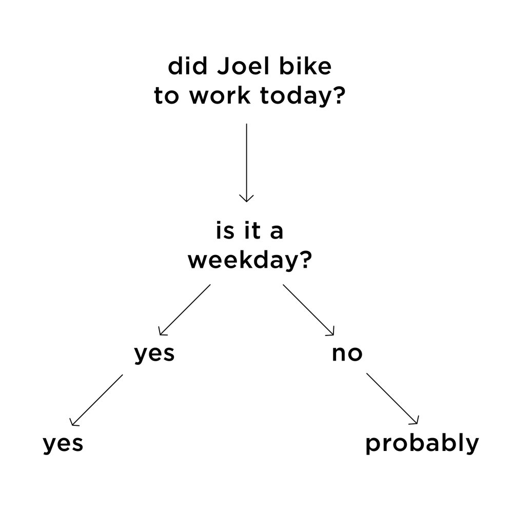 did joel bike to work today?