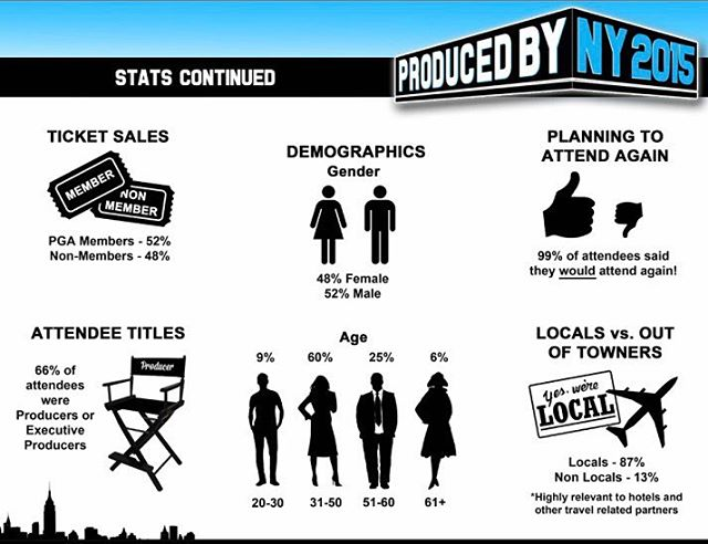 Pitch Deck for the Producers Guild of America's 2015 Produced By: New York conference 🎥🎬 . #shiradanielsdesign #producersguild #pga #producersguildofamerica #producedby #newyork #nyc #producer #setlife #production #movie #tv #graphicdesign #graphicdesigns #graphicdesigner #artist #design #photoshop #pitchdeck #conference @producersguild